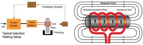Przykład zasilania z generatora cewki indukcyjnej, która nagrzewa stalowy pręt