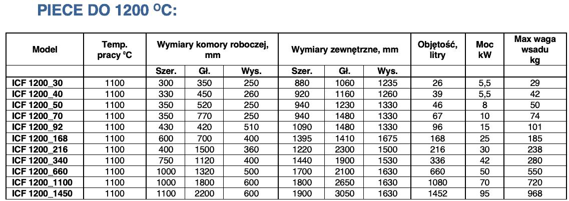 Piece hartownicze do 1200'C