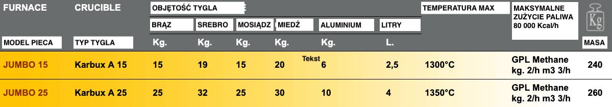 Tabela pieców topielnych JUMBO