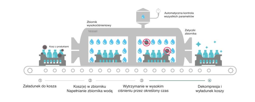 Technologie HPP - wysokociśnieniowe utrwalanie żywności