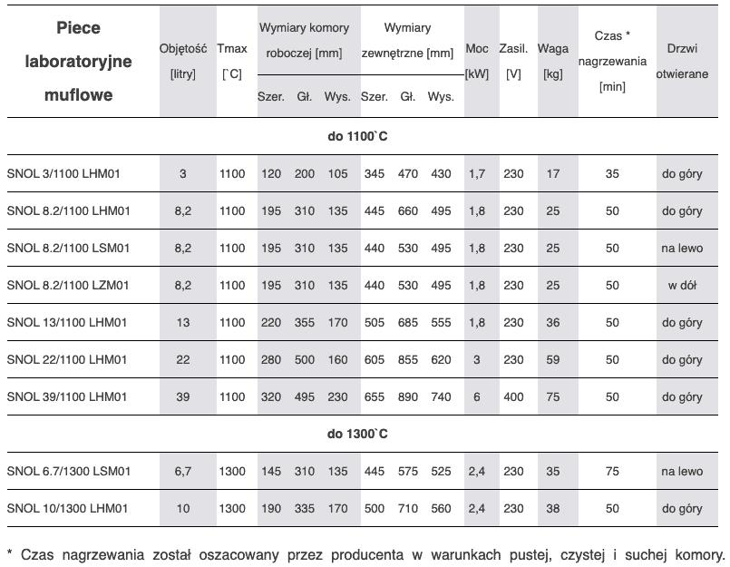 Piece laboratoryjne muflowe - tabela