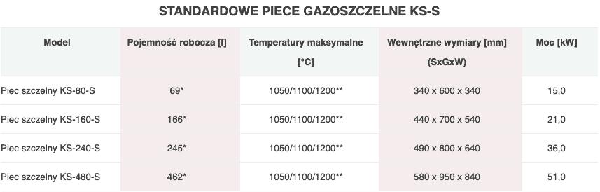 Piec gazoszczelny KS-S