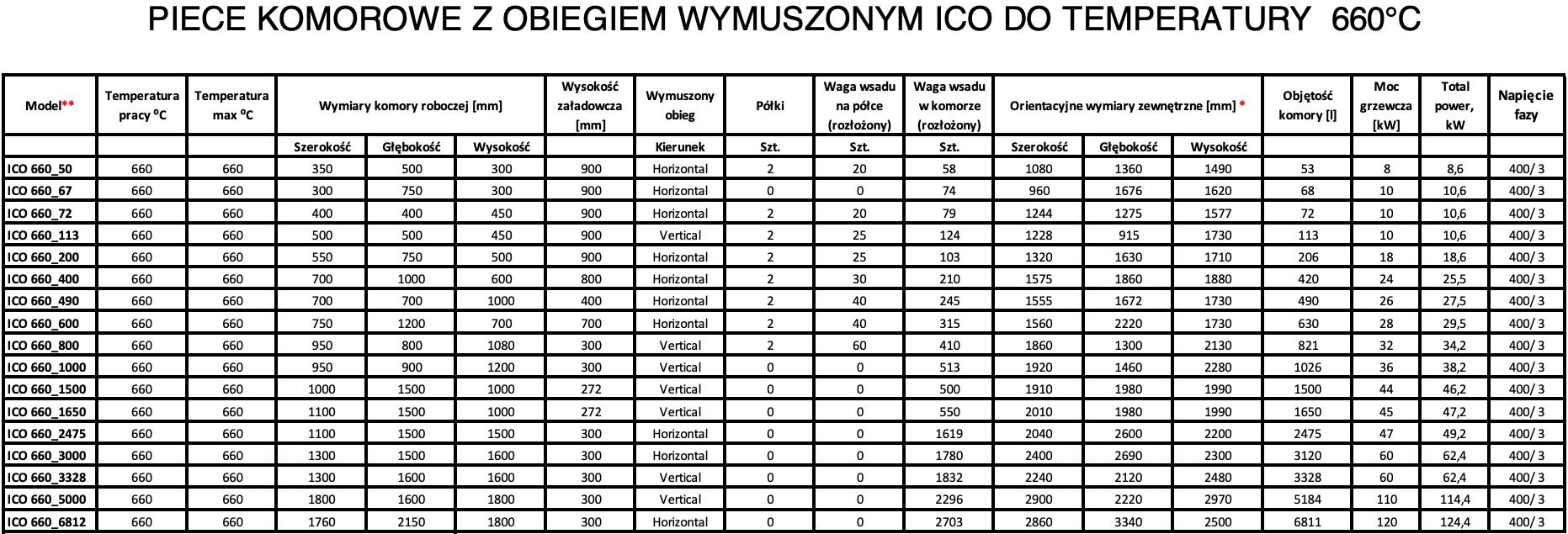 Piece komorowe przemysłowe z cyrkulacja ICO