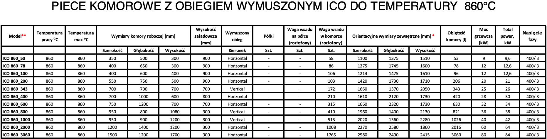 Piece komorowe przemysłowe z cyrkulacją ICO