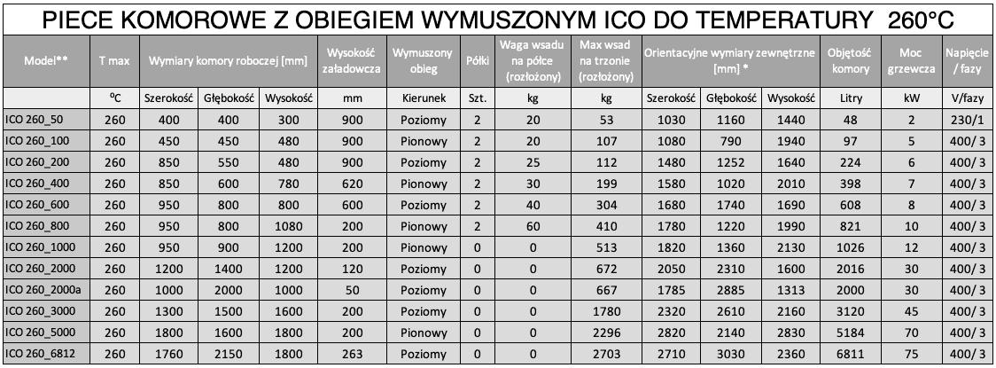 Piece komorowe przemysłowe z cyrkulacją ICO 260